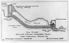 Sectional drawing in diagramatic form of the proposed Phillips Canyon plant.  Elk River, East Kootenays.